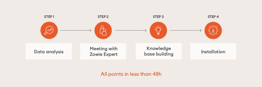 Process With Zowie