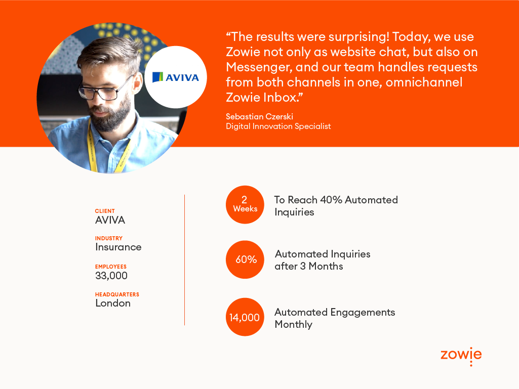 Aviva automates with Zowie